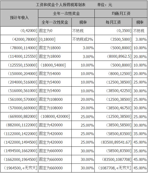 2018工资和年终奖金个税筹划表